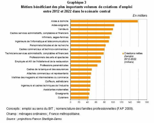 Forte Dynamique Des Metiers De Soins Et D Aide Aux Personnes En 2022